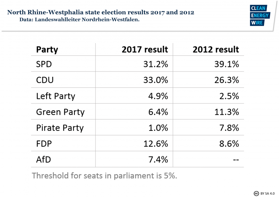 State election results 2012 and 2017, State of North Rhine-Westphalia. Source - Landeswahlleiter NRW