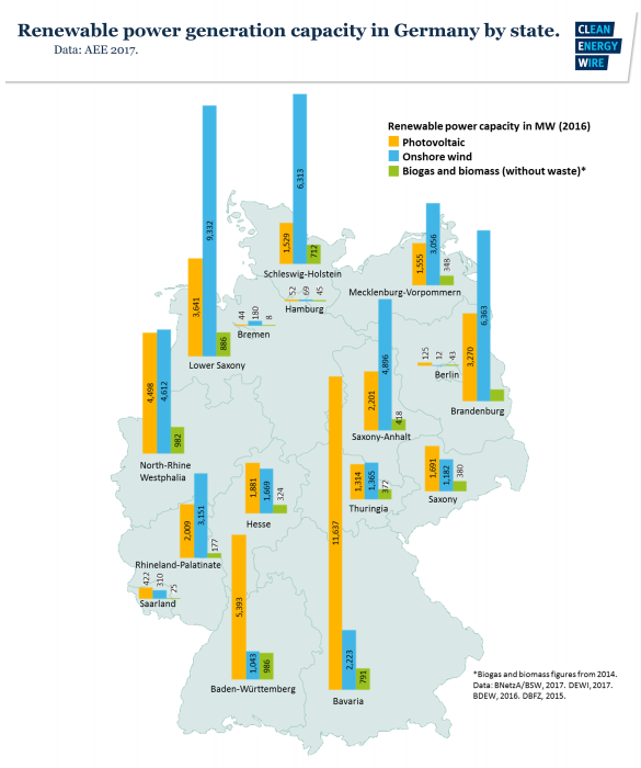 Renewable power generation capacity in German federal states 2016. Source - AEE 2017.