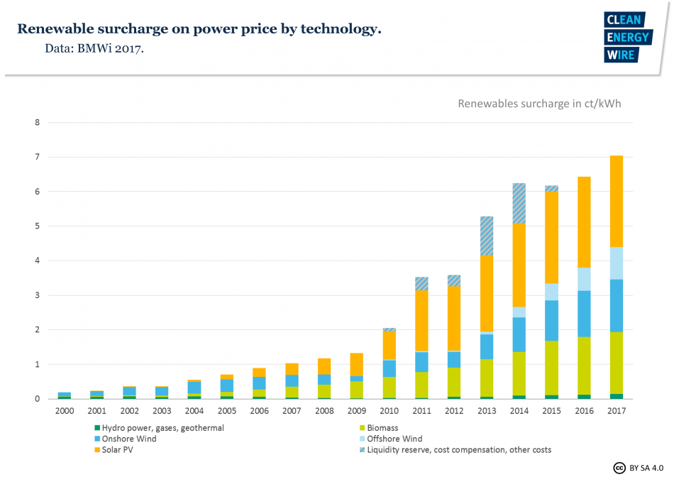 Timeline of renewables surcharge on power price by technology. Source: BMWi