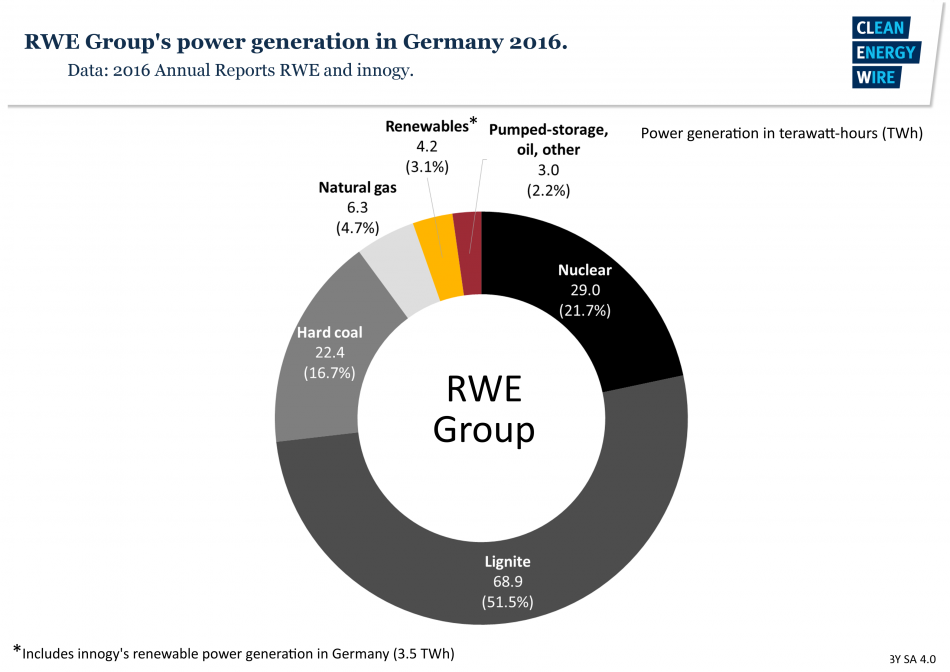 RWE power production in Germany 2016