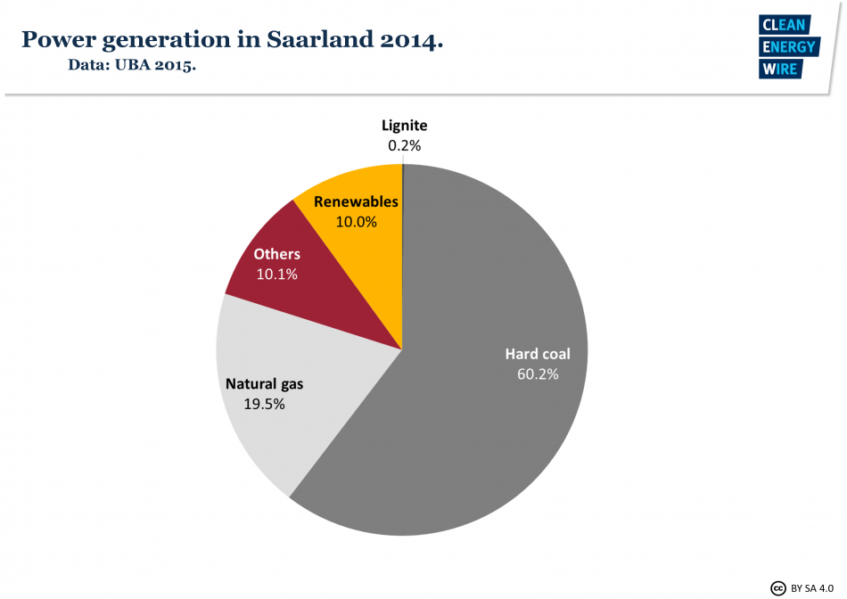 Power generation by source in Saarland 2014. Source - UBA 2015.