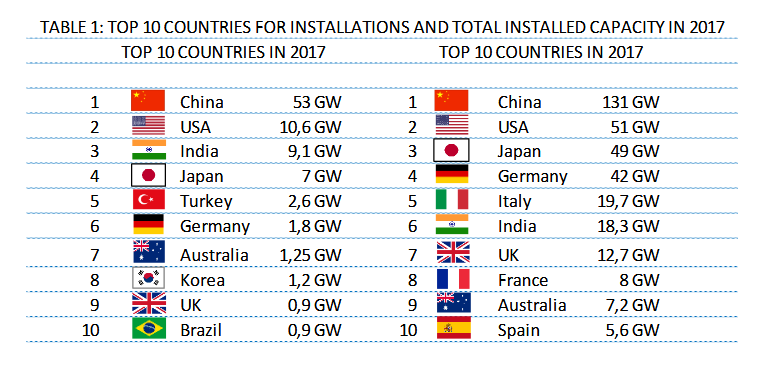 Solar power in Germany – output, business & perspectives