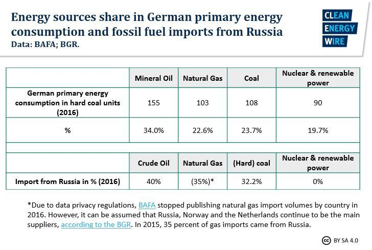 tabelle-primary-energy-share-and-russian