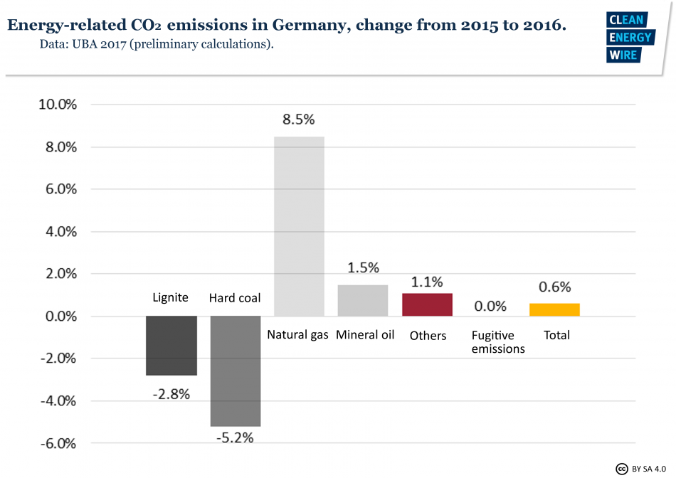 Energy-related CO2 emissions in Germany, change from 2015 to 2016. Source - UBA 2017.