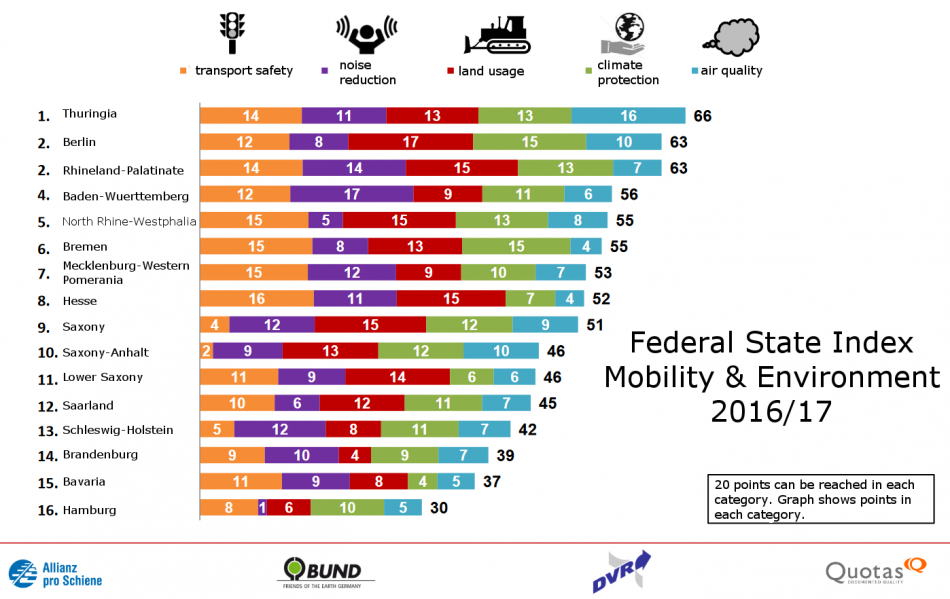 Federal State Index Mobility and Environment 2016/17. Source - Allianz pro Schiene, BUND 2016.