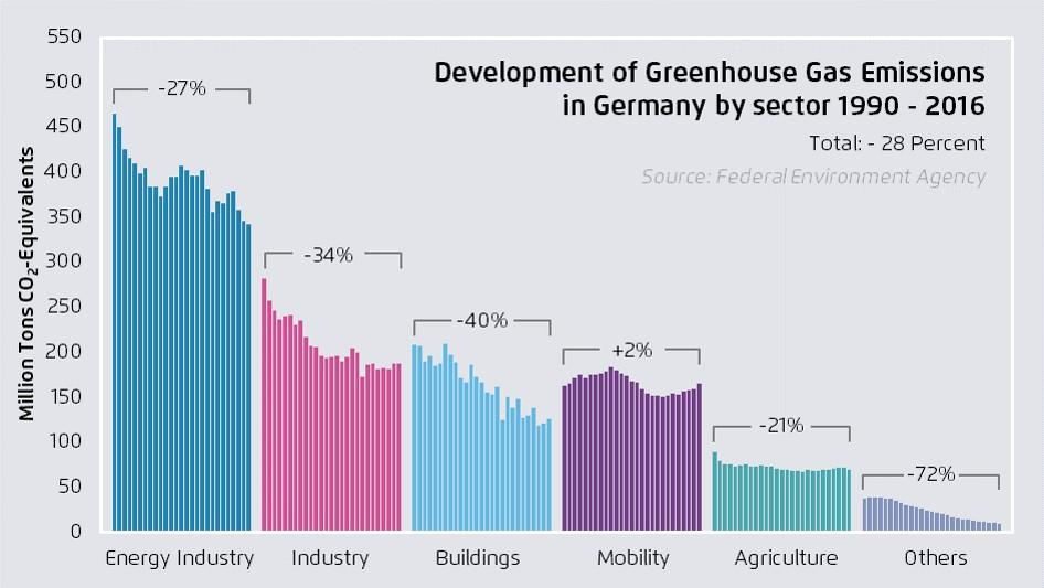 Development of greenhouse gas emissions in Germany by sector 1990-2016. Source of graph - Agora Energiewende 2017.