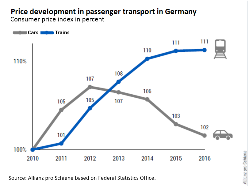 Price development in personal transport in Germany 2011-2016. Source - Allianz pro Schiene (Pro-Rail Alliance) 2017.
