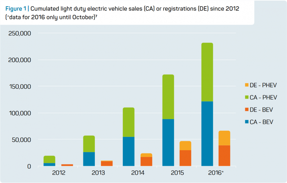 Cumulated light duty electric vehicle sales (CA) or registrations (GER) since 2012. Source - Ahead project 2016.