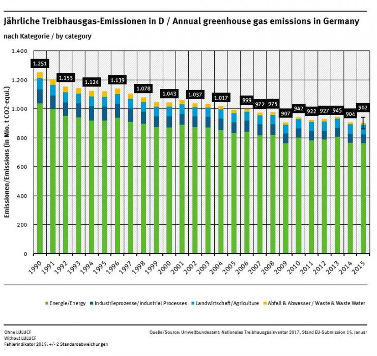 Annual greenhouse gas emissions in Germany 1990 - 2015. Source - UBA 2017.