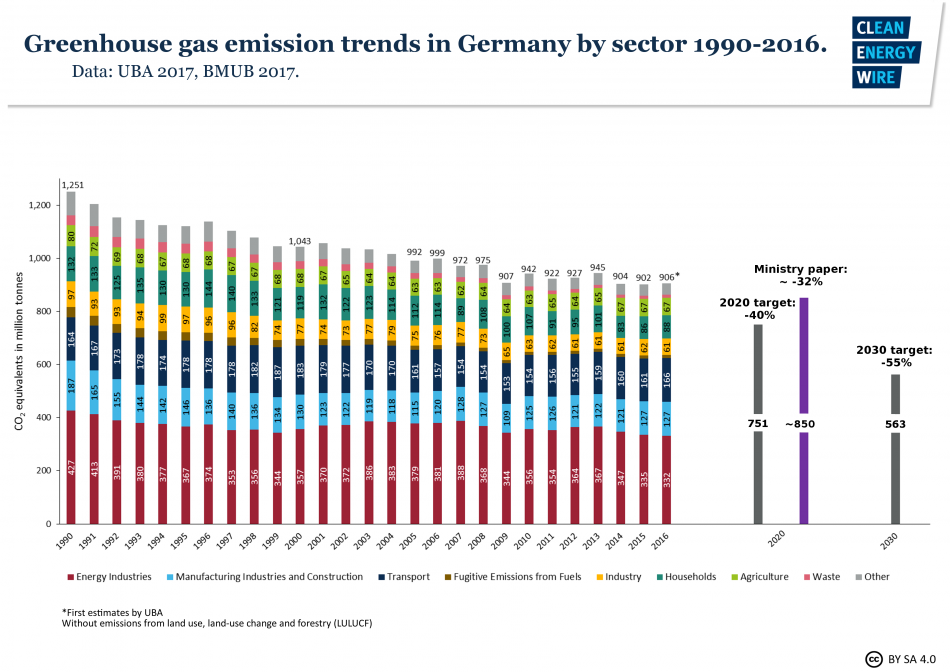 Germany's greenhouse gas emission trends by sector 1990-2016 and environment ministry projection for 2020. Source - CLEW 2017.