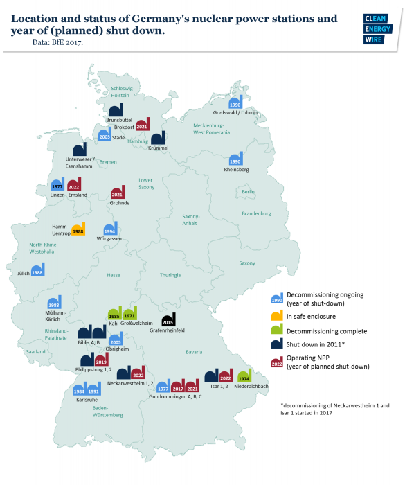 Map of location and status of Germany's nuclear power stations and year of (planned) shut down. Data - BfE, 2017.