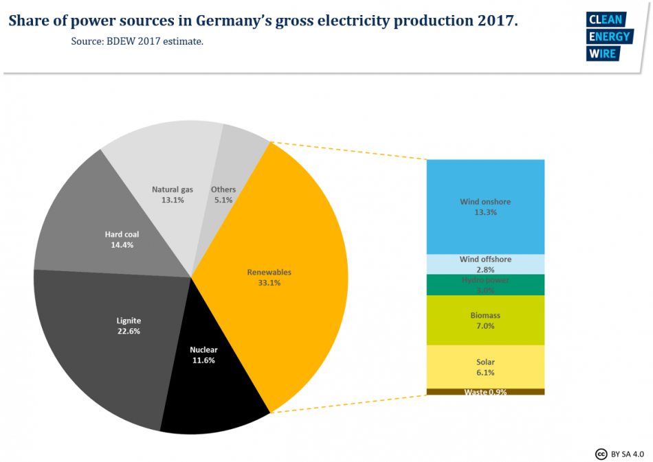 Share of sources in Germany's gross power production in 2017 - estimate. Source - BDEW 2017.