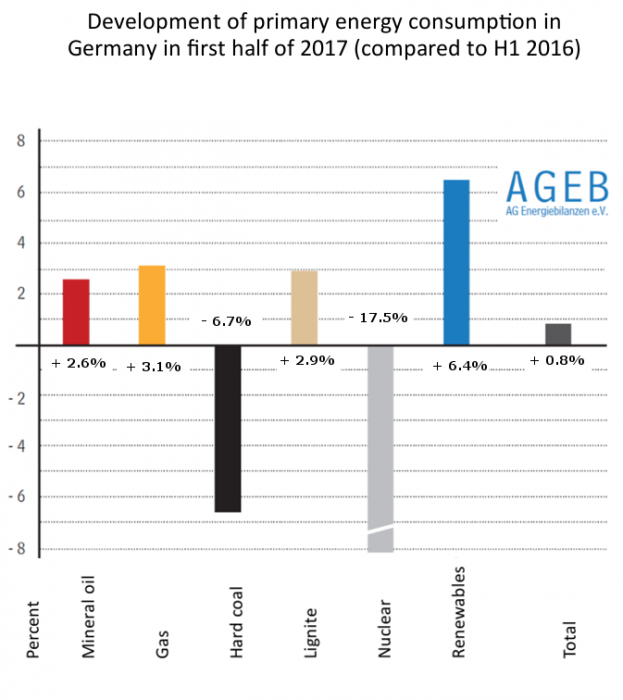 Development of primary energy consumption in Germany, first half of 2017 compared to H1 2016. Source - AG Energiebilanzen 2017.