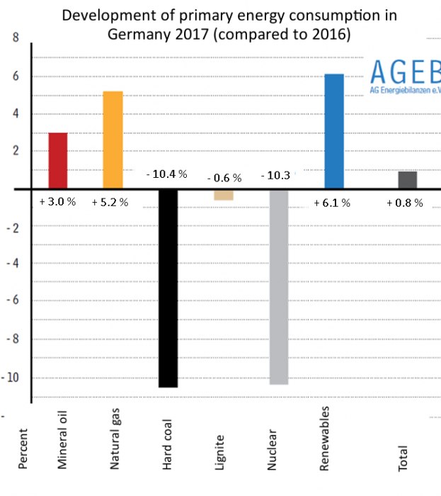Development of primary energy consumption in Germany 2017, compared to 2016. Source - AG Energiebilanzen 2017.
