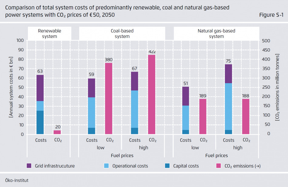 Comparison of total system costs of predominantly renewable, coal and natural gas-based power systems with CO2 prices of 50 euros in 2050. Source - Öko-Institut / Agora Energiewende 2017.