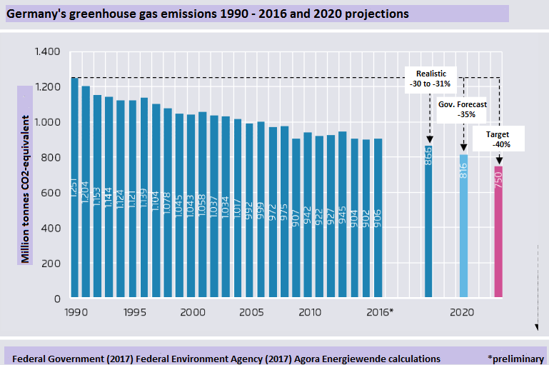 Germany's 2020 greenhouse gas emissions could end up about 120 million tonnes above target. Source - Agora Energiewende 2017.