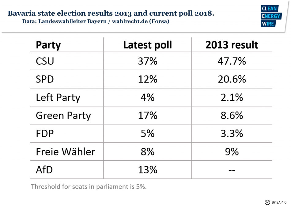 Bavaria state election results 2013 and latest poll for 2018. Source - CLEW.
