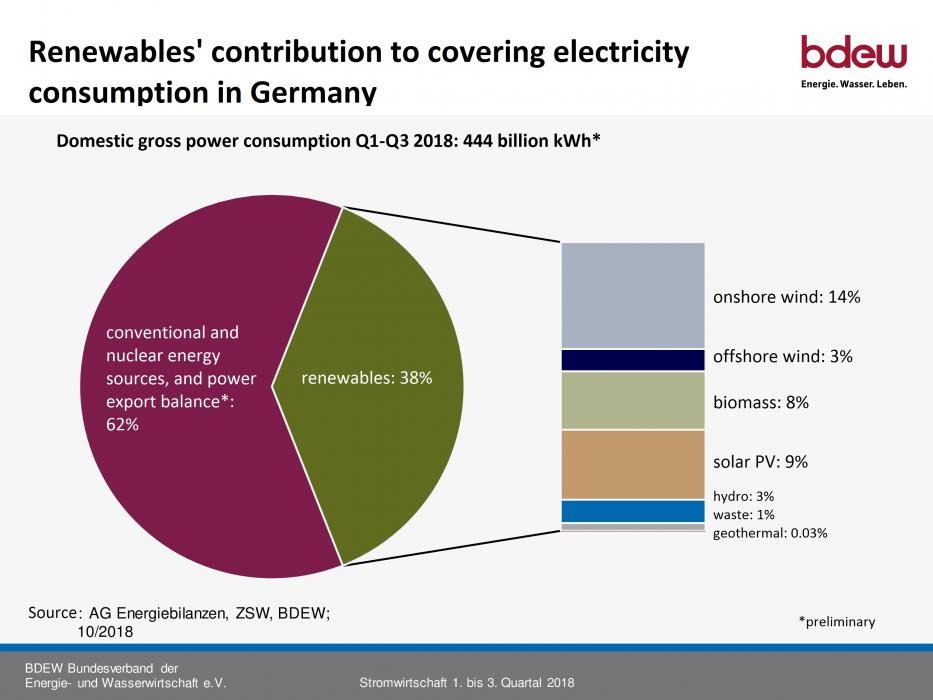 Graph shows renewables share in Germany's gross power consumption Q1-Q3 2018. Source - BDEW 2018.