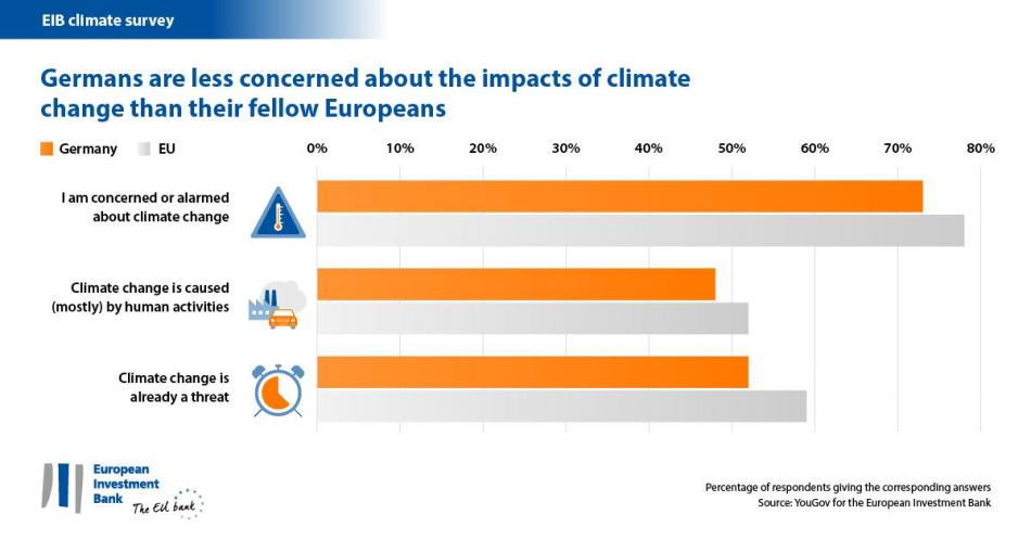 Germans are a little less concerned about climate change than other Europeans. Graph by EIB, 2018.