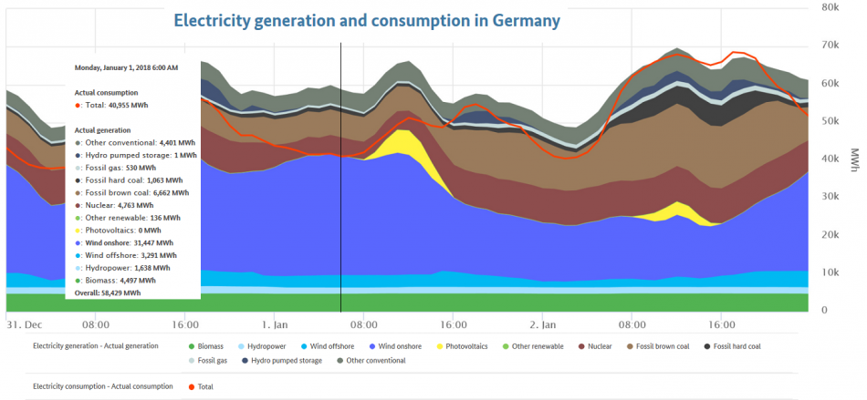 Germany's power production and consumption on 1 January. Source - Federal Network Agency 2018.
