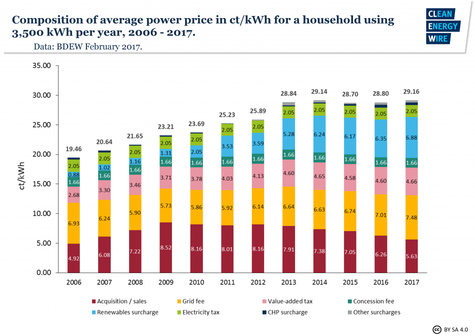 Composition of average German household power price 2006 - 2017. Source - BDEW February 2017.