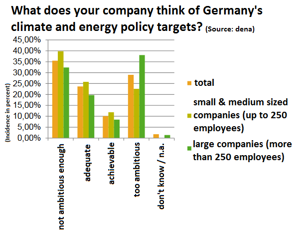 Graph showing what German companies say about national climate and energy policy targets. Source - dena 2018.