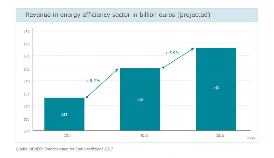 Revenue in energy efficiency sector in billion euros 2014 - 2016. Source: DENEFF 2017.