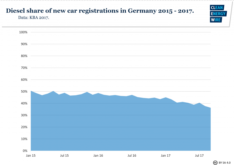Graph shows the diesel share of new car registrations in Germany 2015-2017. Data source - KBA.