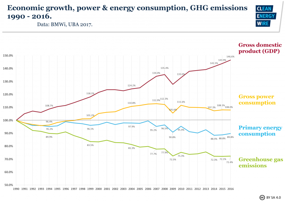 Economic growth, power & energy consumption, GHG emissions 1990-2016. Data source - BMWi, UBA 2017.
