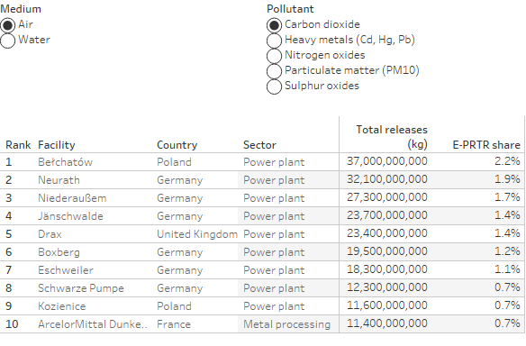 The top ten industrial polluters regarding CO2 in the EU. Source - EEA 2017.
