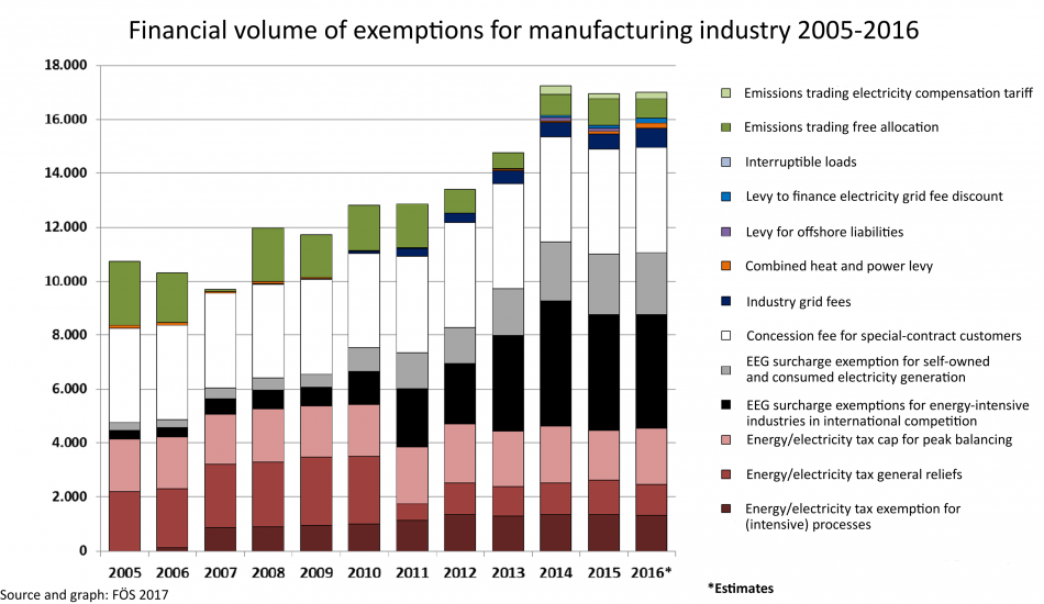 Financial volume of exemptions for manufacturing industry 2005-2016. Source - FÖS 2017.