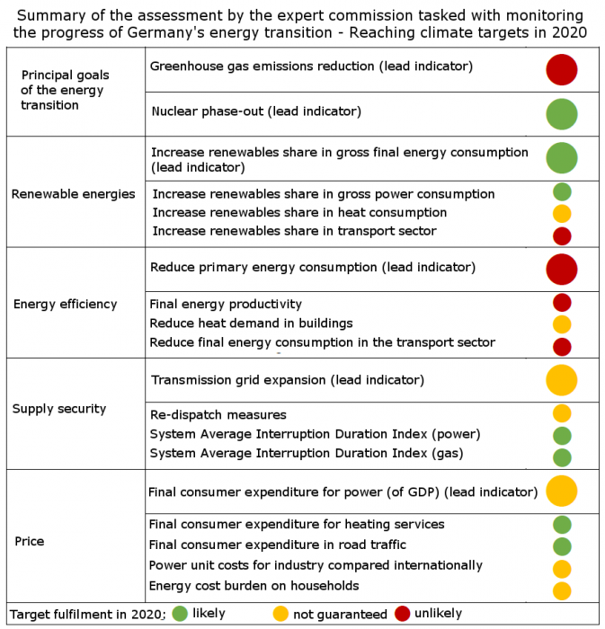 Summary of Energiewende expert commission's status report. Source - Energiewende Monitoring Commission 2017.
