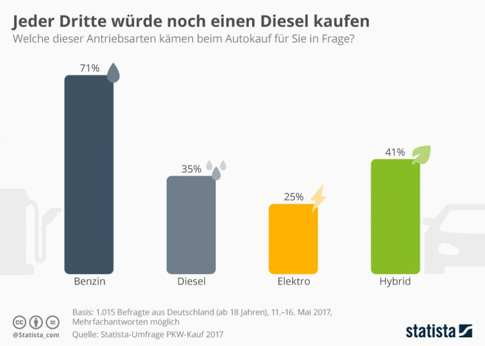 One out of three Germans would still buy a diesel. Source - statista 2017.