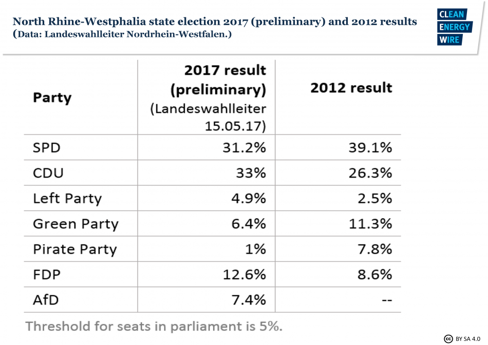NRW state election: preliminary results for 2017 and results for 2012. Source - Landeswahlleiter Nordrhein-Westfalen.