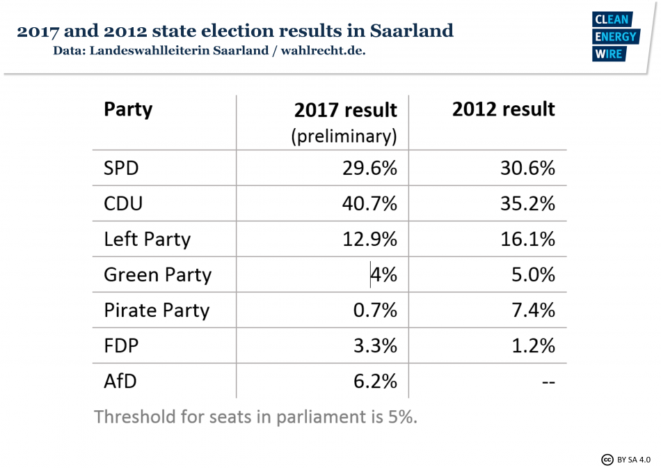 Saarland state elections results (preliminary).