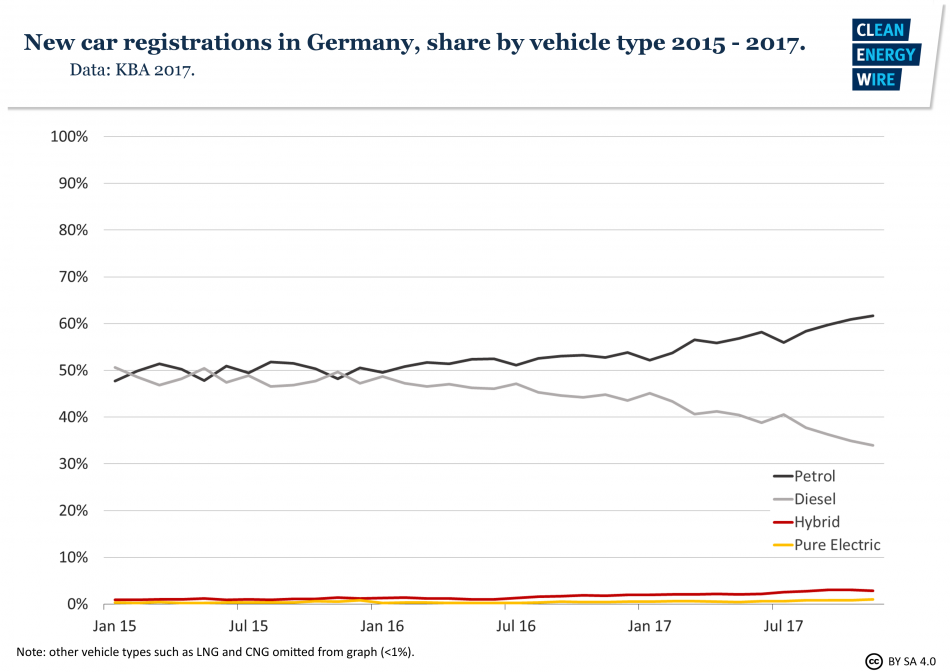 New car registrations in Germany