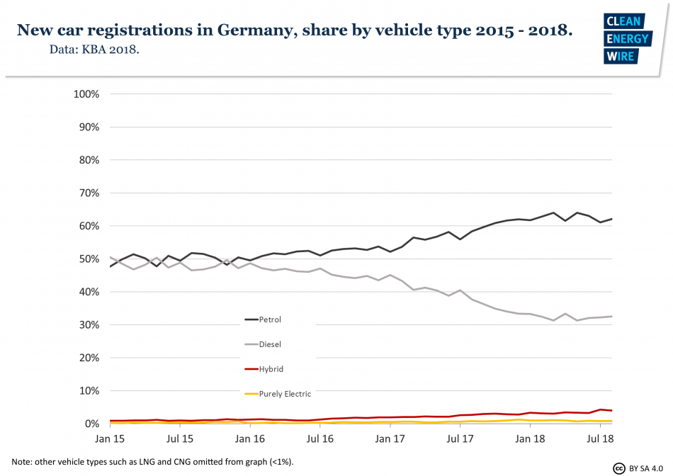 Graph showing the share of diesel, petrol, purely electric and hybrid in new passenger car registrations in Germany 2015-2018. Clean Energy Wire 2018.