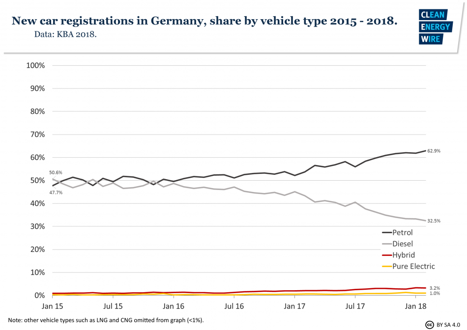 Shares of new car registrations in Germany by vehicle type 2015 - Feb 2018. Data source - KBA 2018.