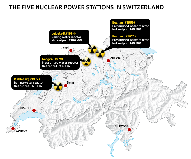 Nuclear power stations in Switzerland