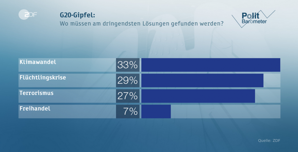 For Germans, climate change topped the list of the most pressing global issues for G20 to fix - ZDF poll. Source - ZDF 2017.