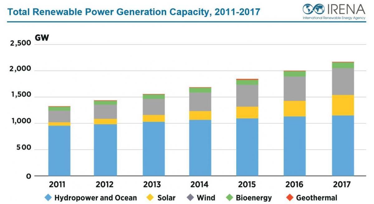 Survey on electricity consumption