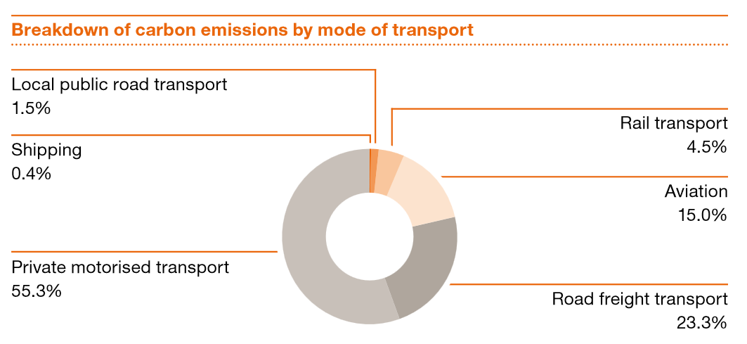 The Energy Transition And Germanys Transport Sector