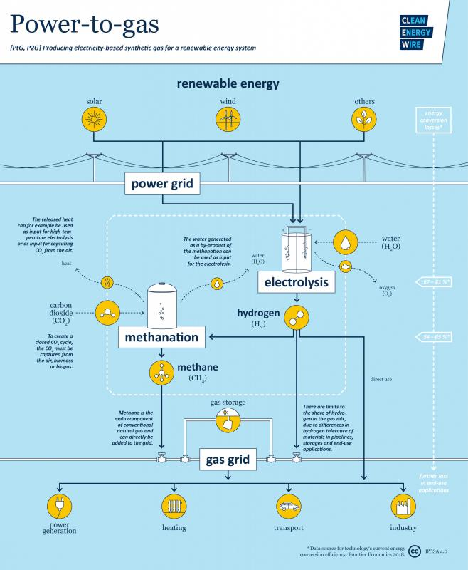 Industry bets on gas as last trump card in Energiewende