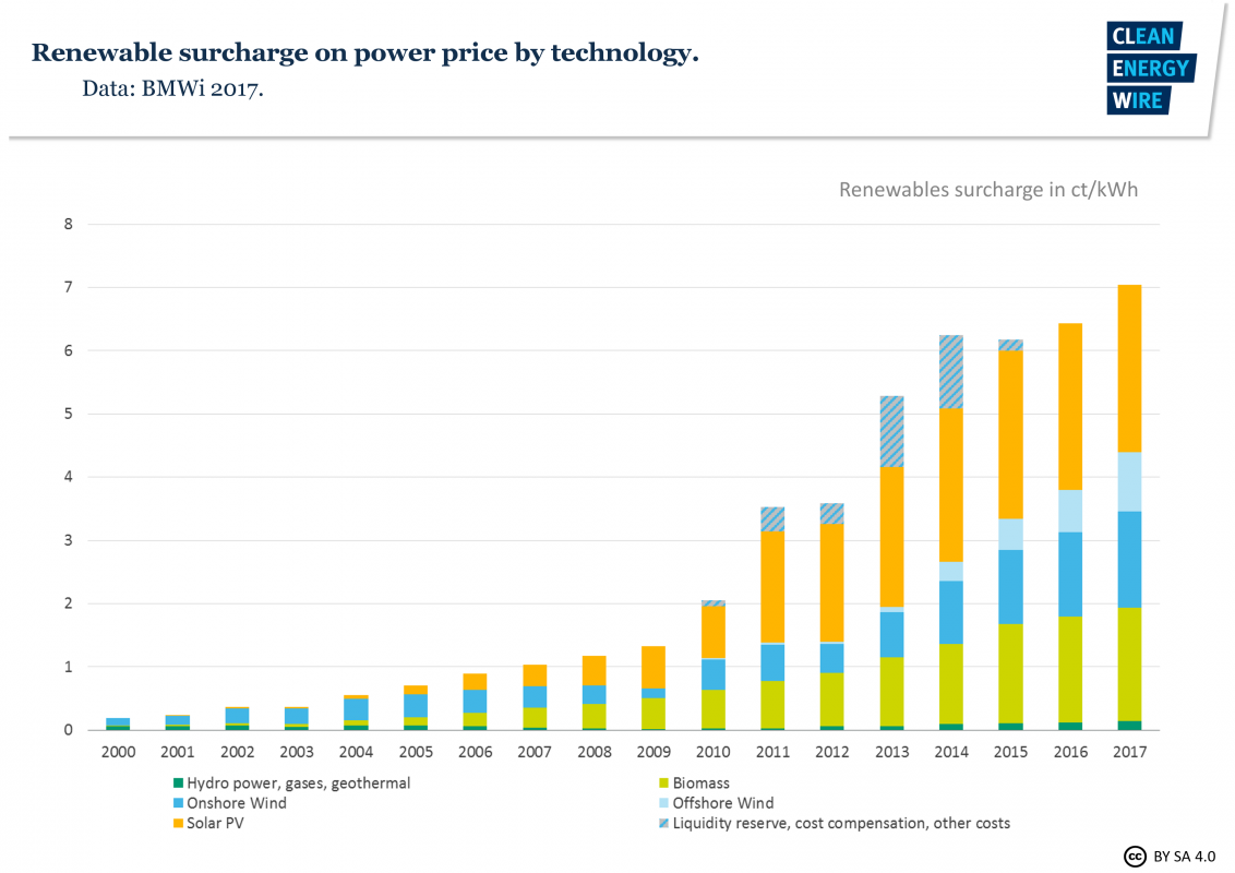 The Energiewende's booming flagship braces for stormy times