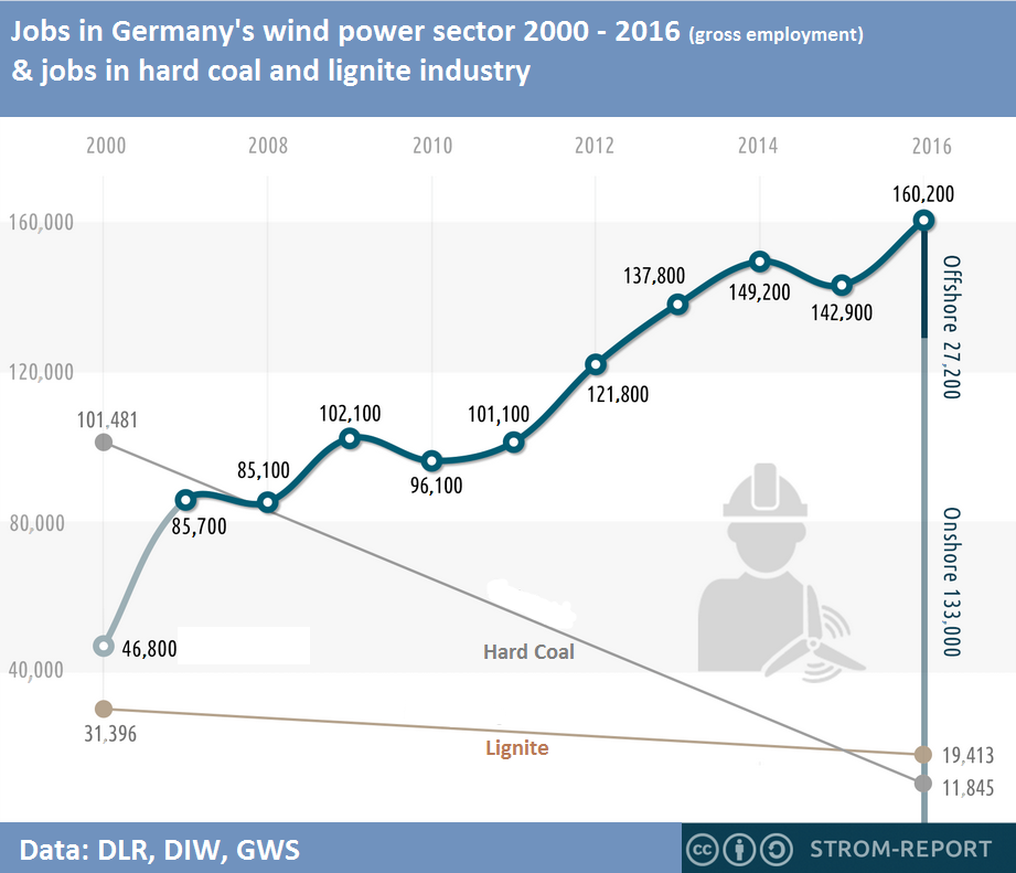 German Industry Embraces Energiewende Transformation Challenge