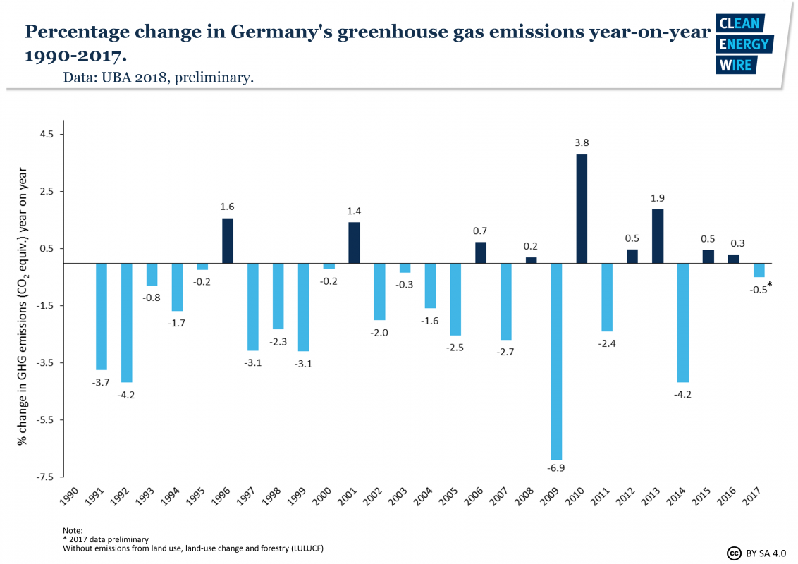 Germanys Greenhouse Gas Emissions And Climate Targets Clean American Auto Wire Diagram Rate This File The German Government Has Been Well Aware Of Gap In June 2018 It Conceded That Country Is On Course To Widely Miss Its 2020 Target