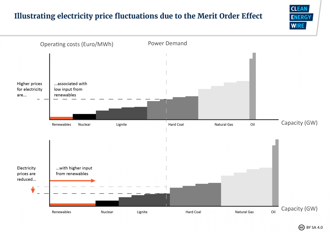 Low Gas Prices >> Setting the power price: the merit order effect | Clean Energy Wire