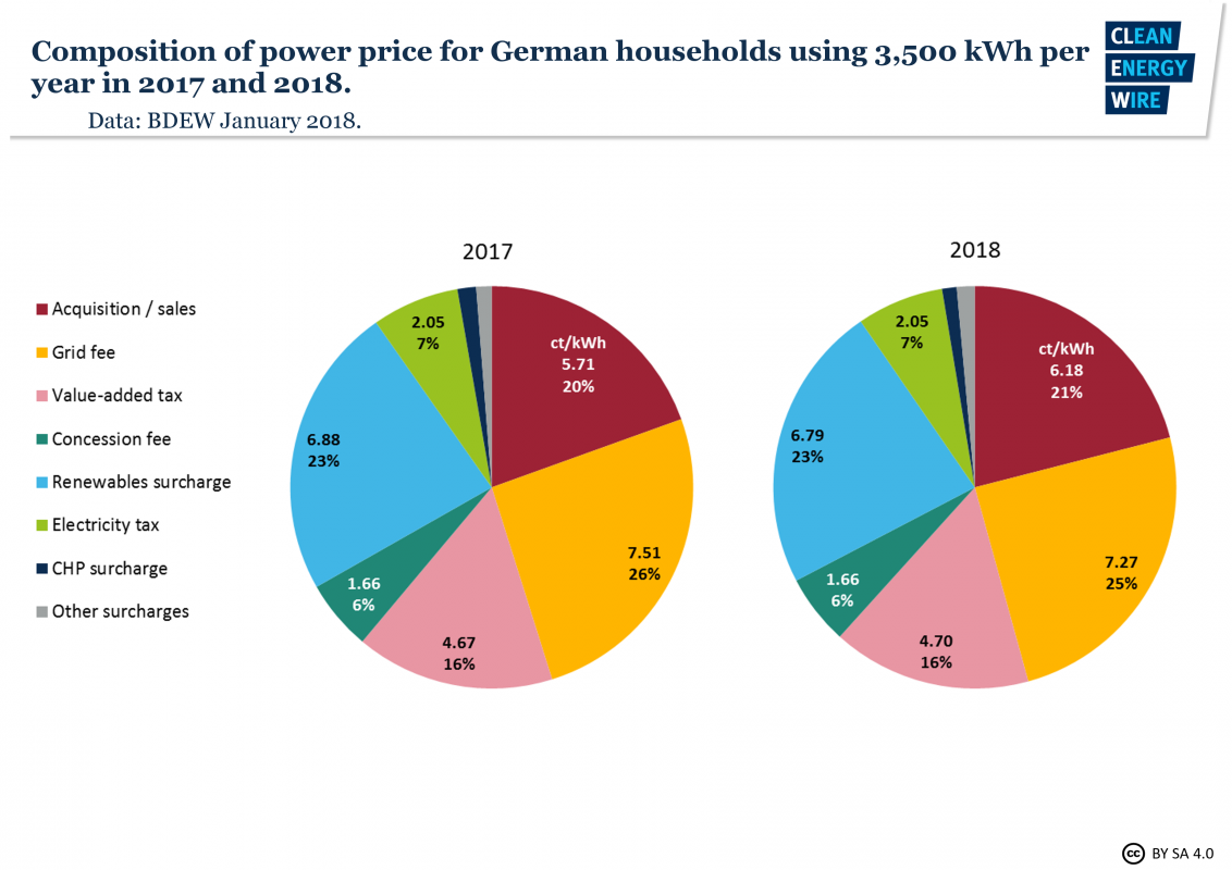 what german households pay for power clean energy wire rh cleanenergywire org