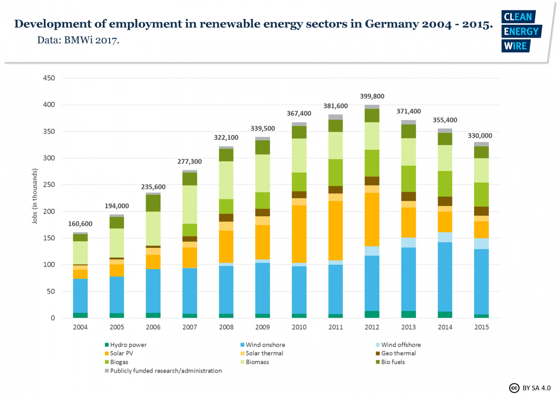 German Onshore Wind Power Output Business And