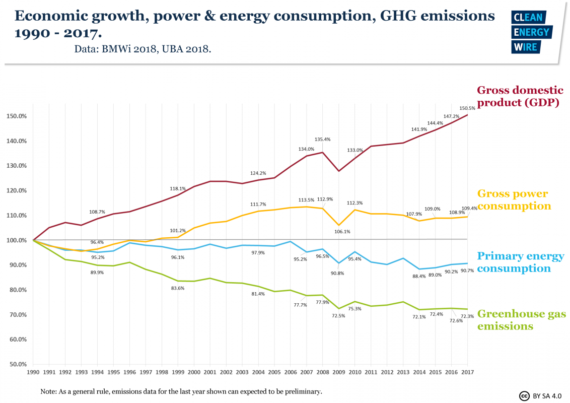 Germanys energy consumption and power mix in charts clean energy wire economic growth swarovskicordoba Images